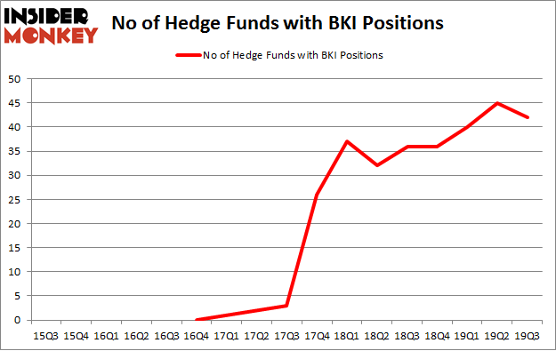 No of Hedge Funds with BKI Positions