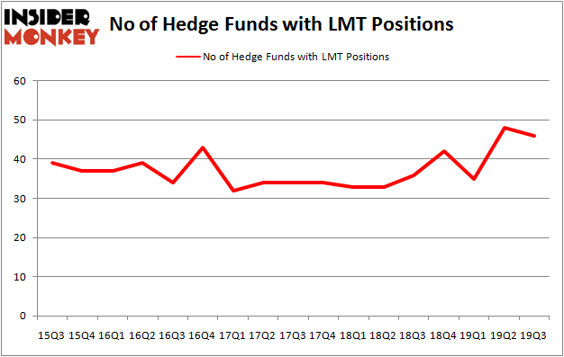 Is LMT A Good Stock To Buy?