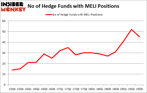 No of Hedge Funds with MELI Positions