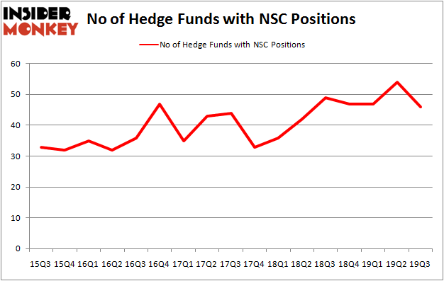 Is NSC A Good Stock To Buy?