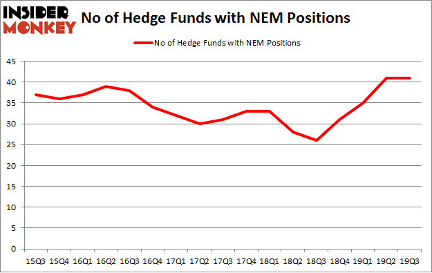 No of Hedge Funds with NEM Positions