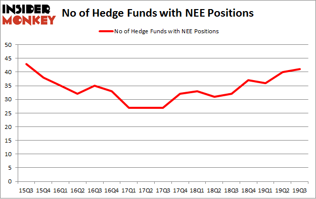 No of Hedge Funds with NEE Positions