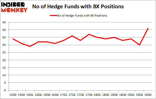 No of Hedge Funds with BX Positions