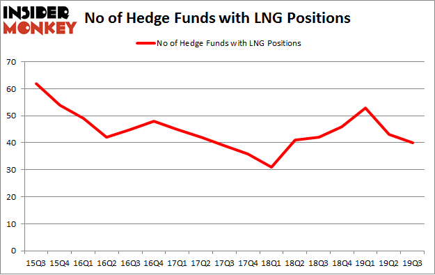 No of Hedge Funds with LNG Positions