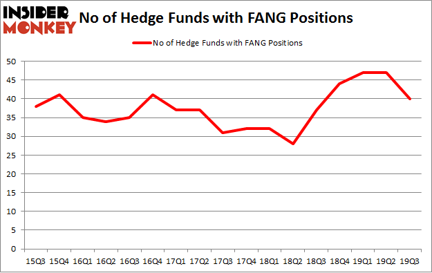 No of Hedge Funds with FANG Positions