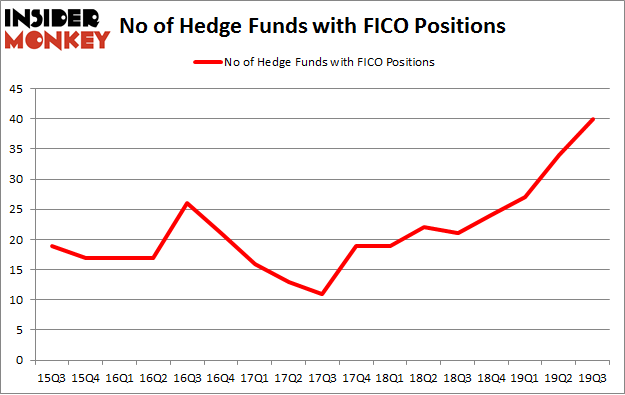 No of Hedge Funds with FICO Positions