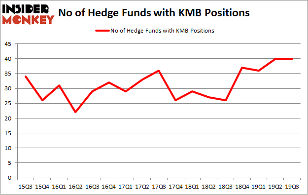 No of Hedge Funds with KMB Positions