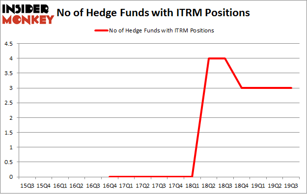 No of Hedge Funds with ITRM Positions