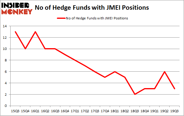 No of Hedge Funds with JMEI Positions