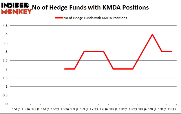 No of Hedge Funds with KMDA Positions