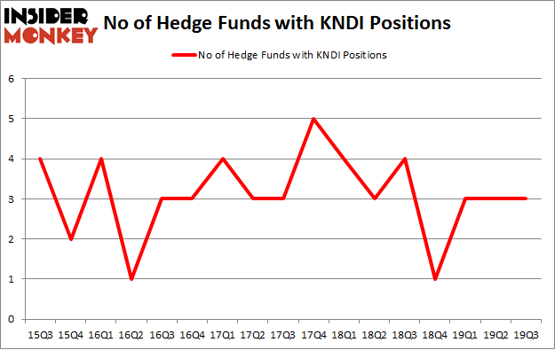 No of Hedge Funds with KNDI Positions