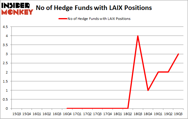No of Hedge Funds with LAIX Positions