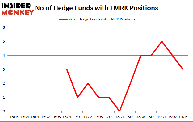 No of Hedge Funds with LMRK Positions