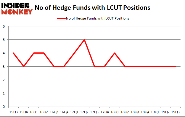 No of Hedge Funds with LCUT Positions