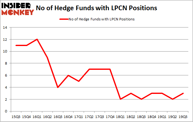 No of Hedge Funds with LPCN Positions