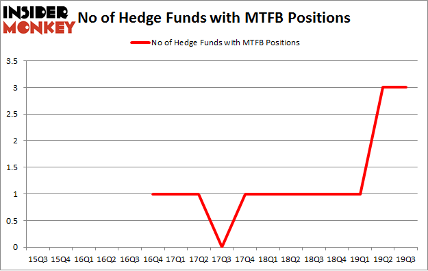 No of Hedge Funds with MTFB Positions