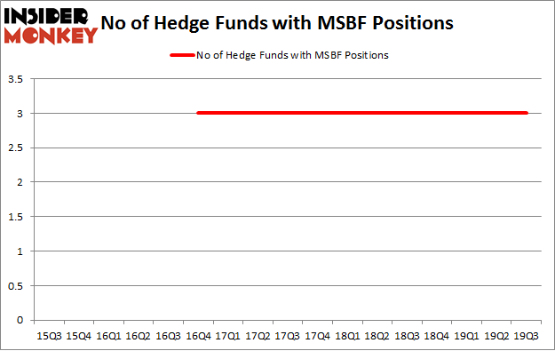 No of Hedge Funds with MSBF Positions