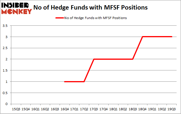No of Hedge Funds with MFSF Positions