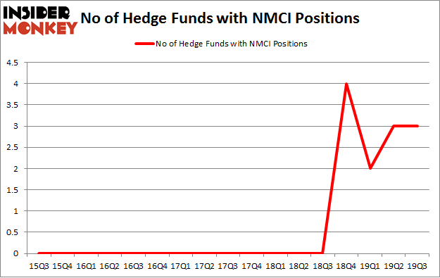No of Hedge Funds with NMCI Positions