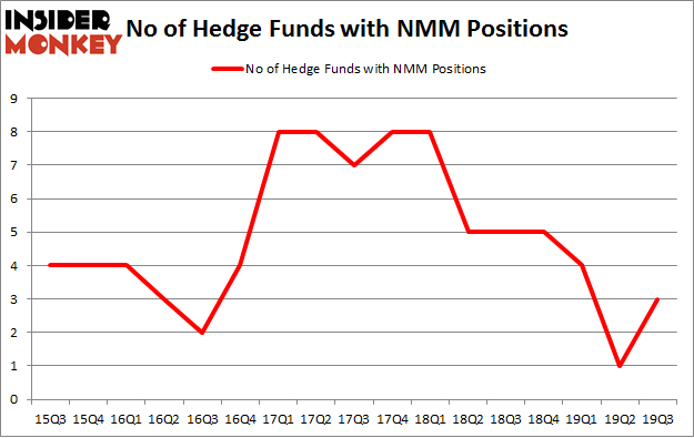 No of Hedge Funds with NMM Positions
