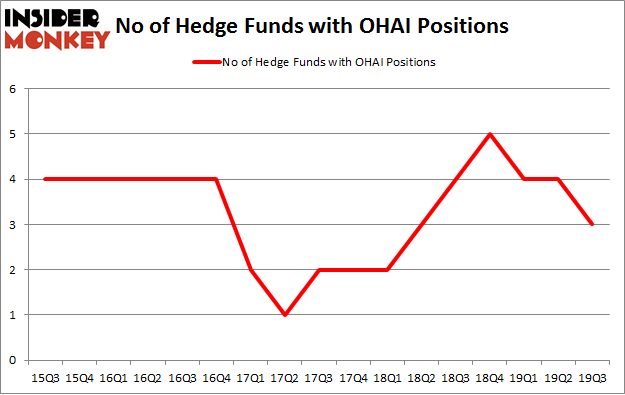 No of Hedge Funds with OHAI Positions