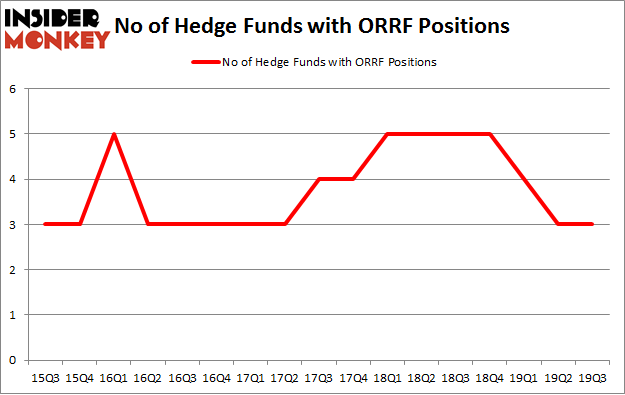 No of Hedge Funds with ORRF Positions