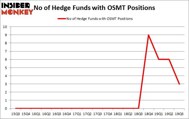 No of Hedge Funds with OSMT Positions