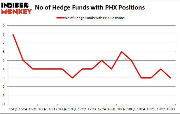 No of Hedge Funds with PHX Positions