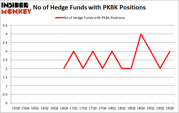 No of Hedge Funds with PKBK Positions