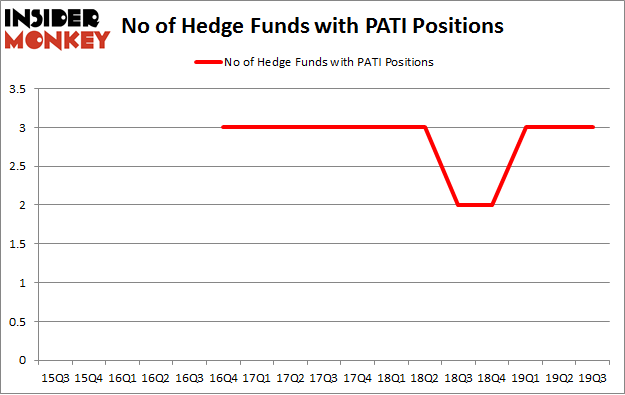 No of Hedge Funds with PATI Positions