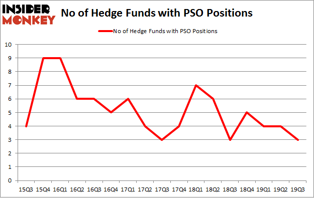 No of Hedge Funds with PSO Positions