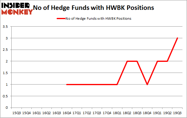 No of Hedge Funds with HWBK Positions
