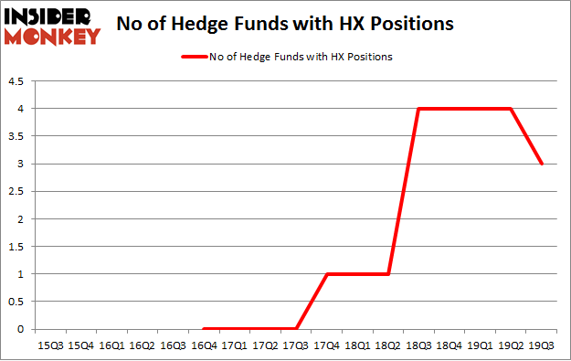 No of Hedge Funds with HX Positions