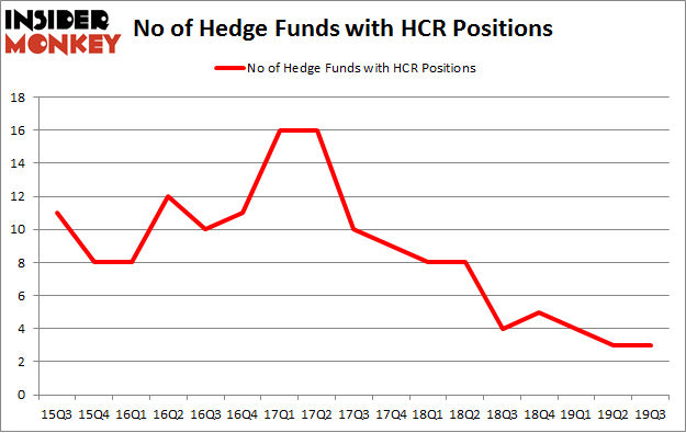 No of Hedge Funds with HCR Positions