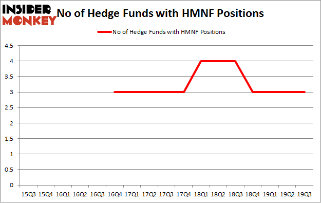 No of Hedge Funds with HMNF Positions