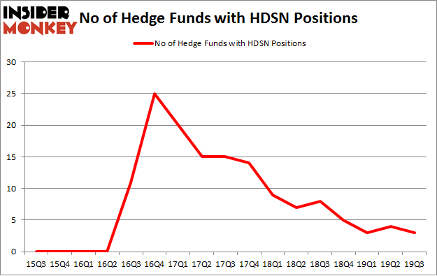 No of Hedge Funds with HDSN Positions