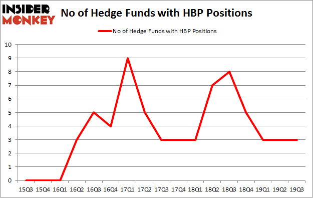 No of Hedge Funds with HBP Positions