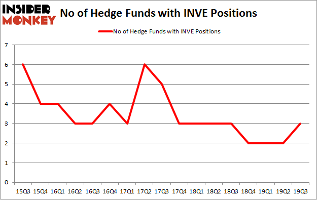 No of Hedge Funds with INVE Positions