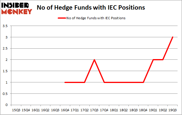 No of Hedge Funds with IEC Positions
