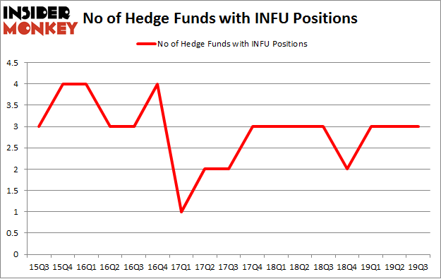 No of Hedge Funds with INFU Positions