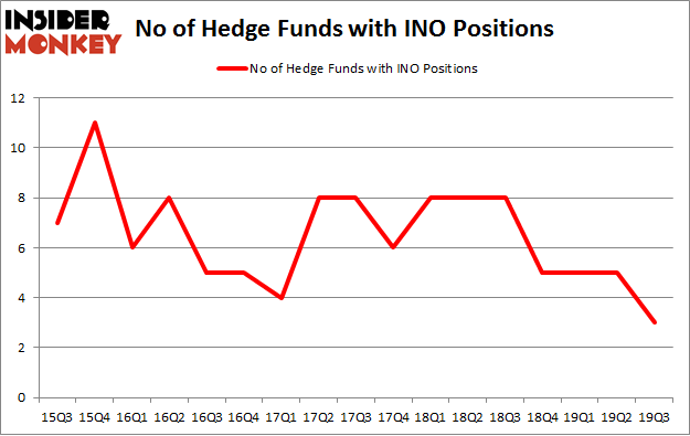 No of Hedge Funds with INO Positions