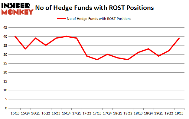 Is ROST A Good Stock To Buy?