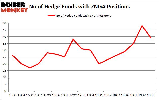Is ZNGA A Good Stock To Buy?
