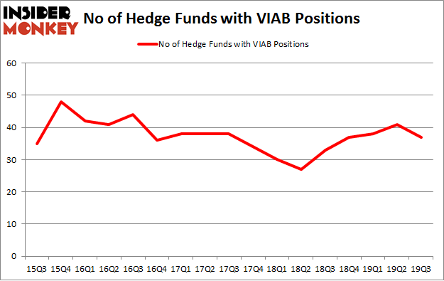 No of Hedge Funds with VIAB Positions
