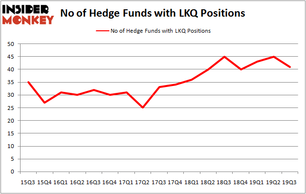 Is LKQ A Good Stock To Buy?