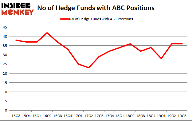 No of Hedge Funds with ABC Positions
