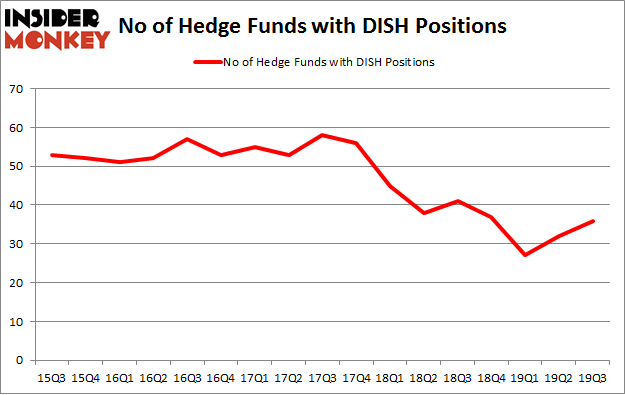 No of Hedge Funds with DISH Positions