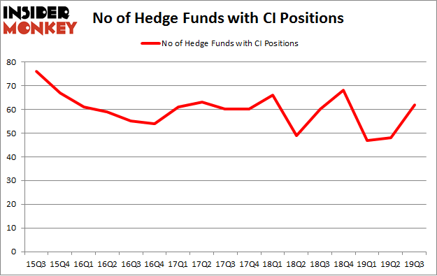 No of Hedge Funds with CI Positions