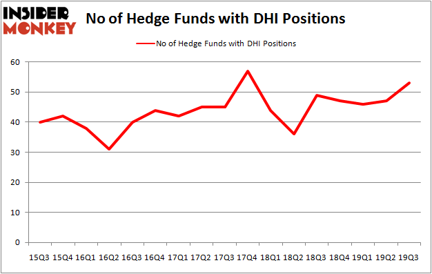 Is DHI A Good Stock To Buy?