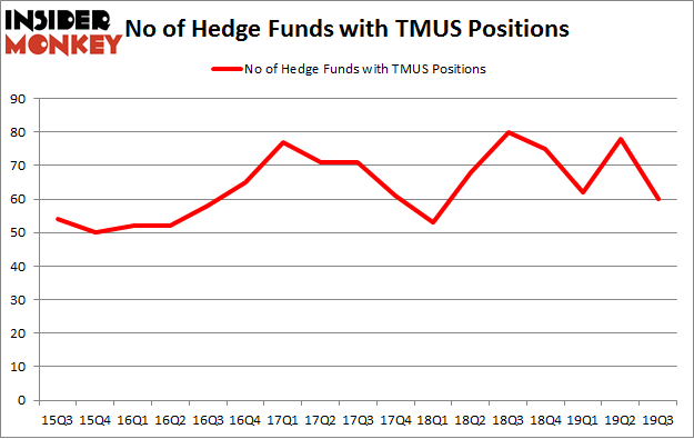 No of Hedge Funds with TMUS Positions